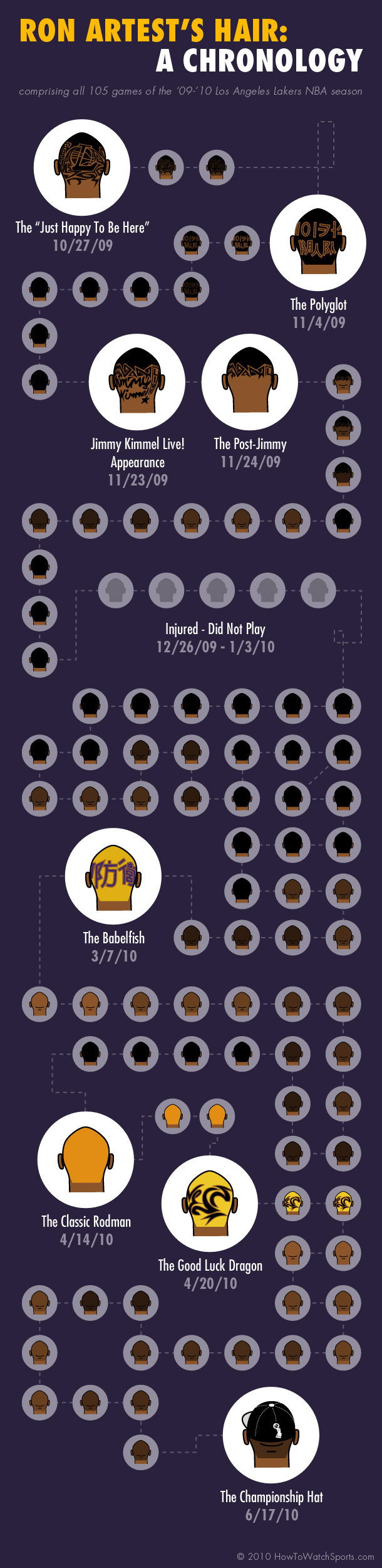 http://sportige.com/wp-content/uploads/2011/12/Ron-Artest-Infographic.jpg
