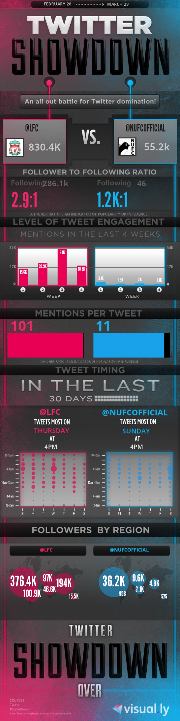 Twitter Showdown e1333095694194 Newcastle vs Liverpool   Twitter Showdown and Preview