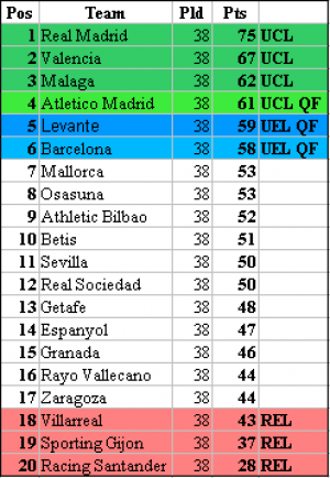 La Liga Table e1337156644945 La Liga Table Without Cristiano Ronaldo & Lionel Messi