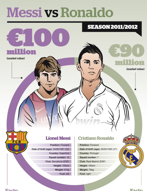 Messi vs Ronaldo e1338325471130 Messi vs Ronaldo   The Infographic