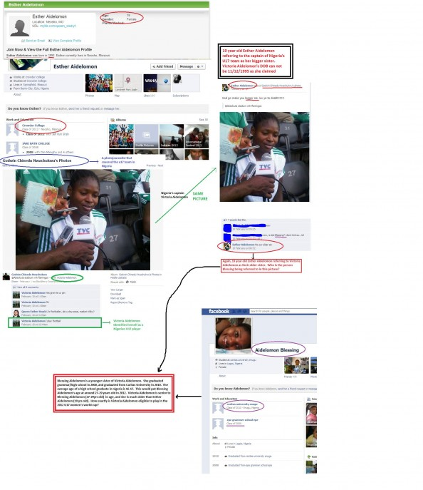 evidence e1349159395719 Nigeria Cheating at the Womens U 17 World Cup?
