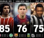 Muller Messi Pele