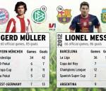 Messi vs Muller