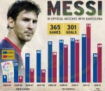 Messi Stats