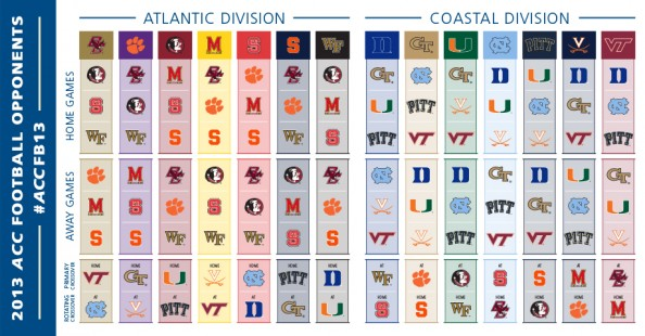 College Football Realignment - Turning the ACC into a North