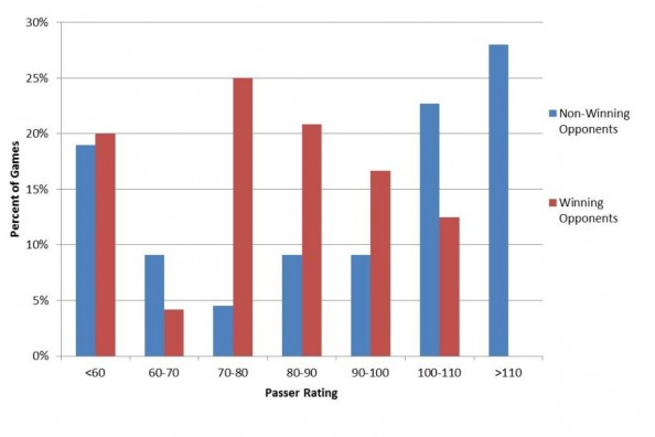 Stafford Passer Rating Graph