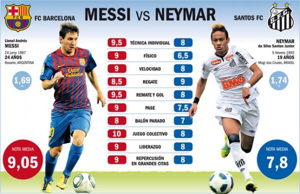 Neymar-Messi Comparison