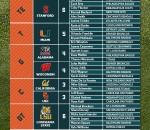 Pro-College Infographic
