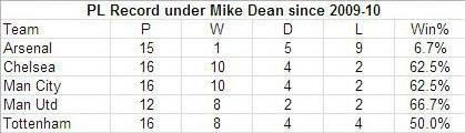 Arsenal under Mike Dean