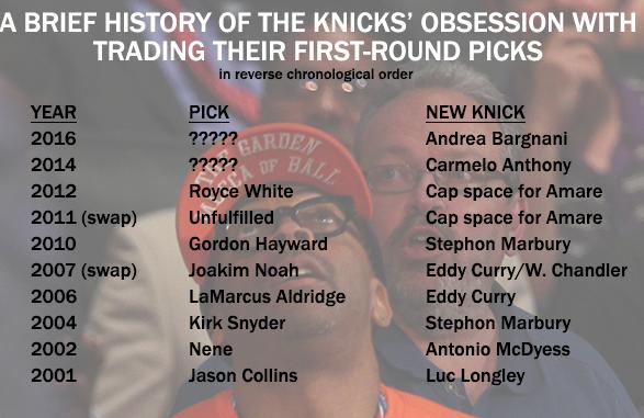 Knicks draft picks