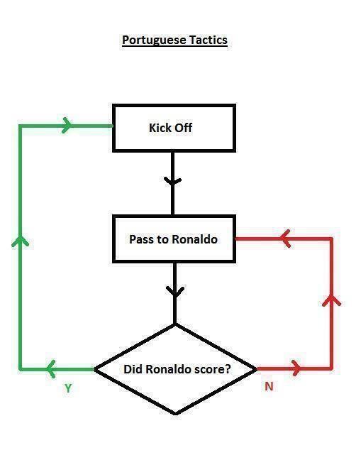 Portugal tactics