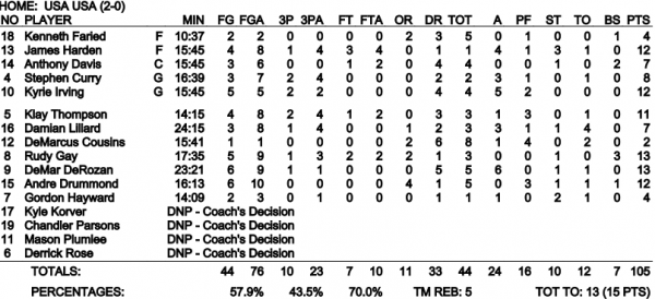 Team USA Box Score