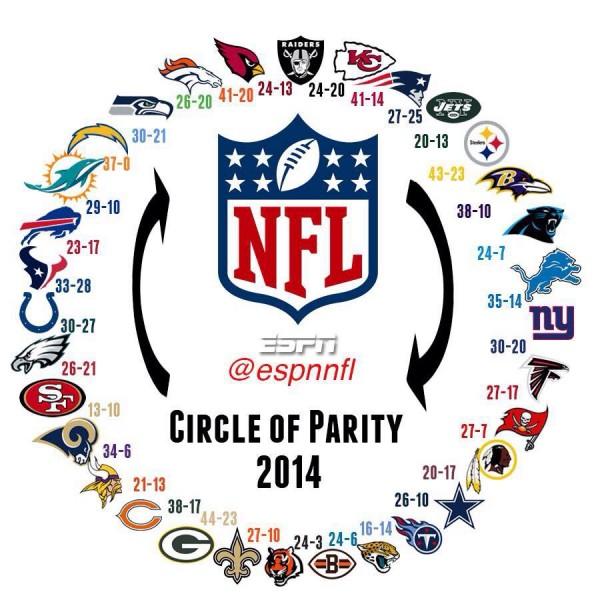 Circle of parity