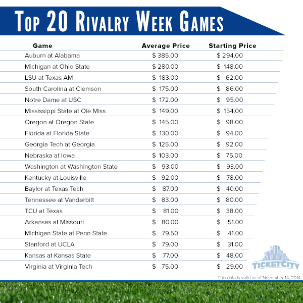 Most expensive rivalry games