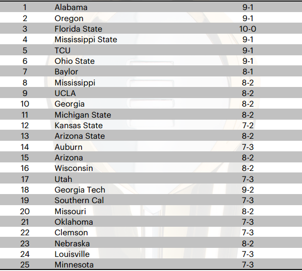 Playoffs Rankings Week 12