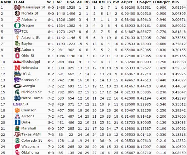 Week 11 BCS Standings
