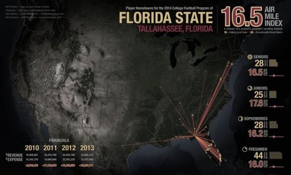 Florida State Recruiting