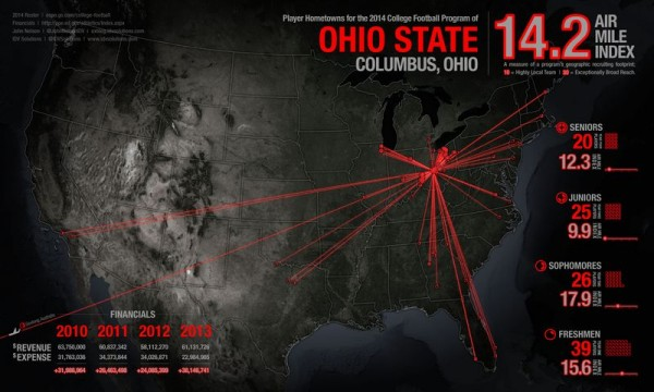 Ohio State Recruiting