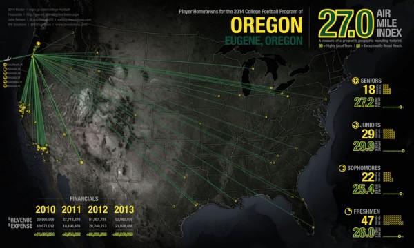 Oregon Recruiting