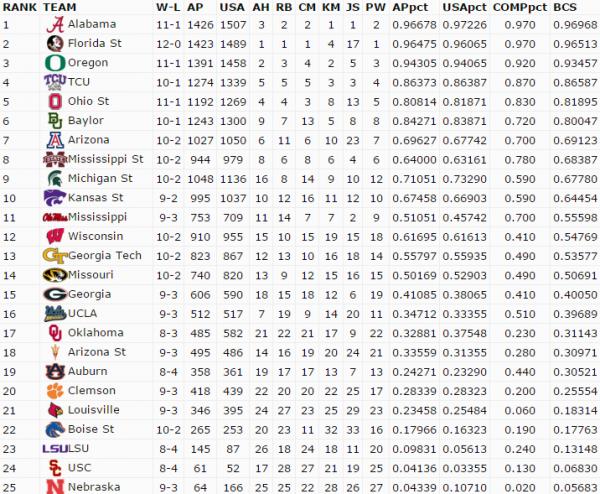 Week 14 BCS Standings