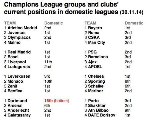 Dortmund & League Standing