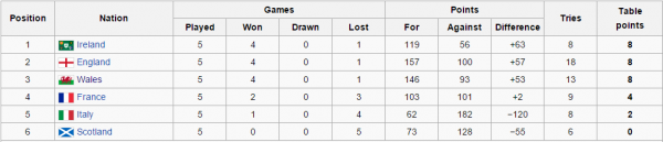 Six Nations 2015 Table