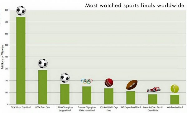 Stating the Obvious - Soccer Finals Most Watched Sporting Events in