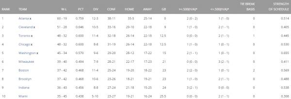 East Standings