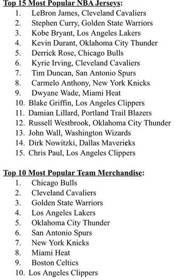 NBA Jersey sales