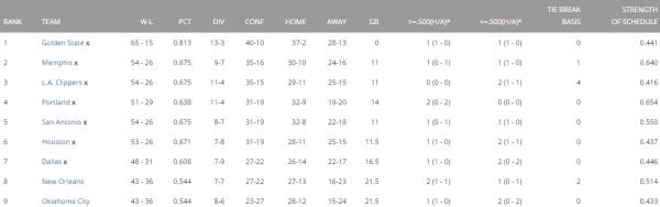 West Standings