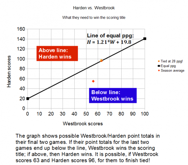 Westbrook vs Harden
