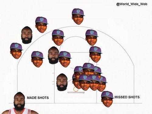 Shot chart Harden Lil B