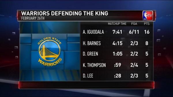 Warriors defending LeBron