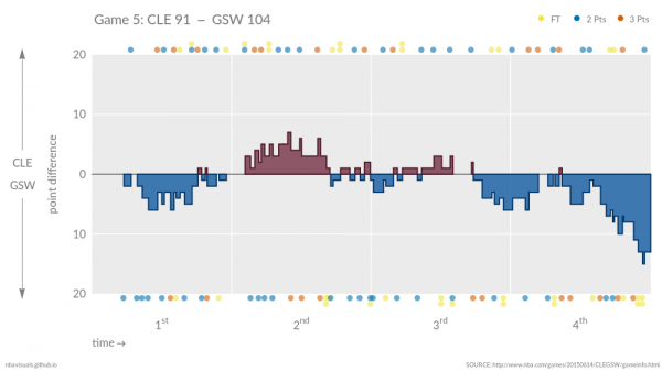Lead changes in game 5 of the NBA finals