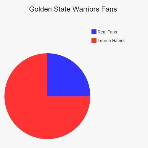 Warriors Venn Diagram