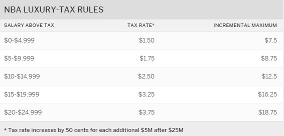 NBA Luxury Tax Rules