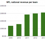 NFL National Revenue per team