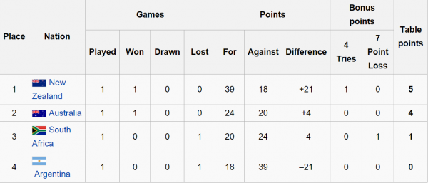 Rugby Championship Week 1 Group Table
