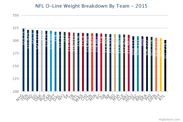 NFL Offensive Lines