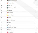 College Football Playoff Rankings Week 11