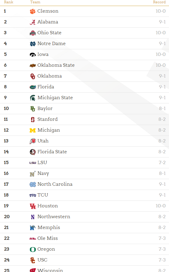 College Football Playoff Rankings Week 11