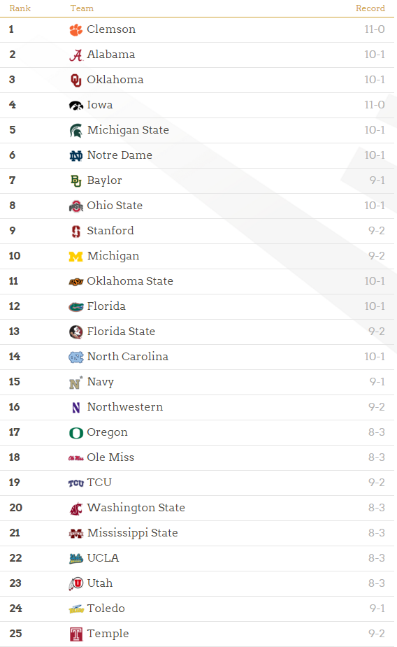 Week 12 College Football Playoff Rankings