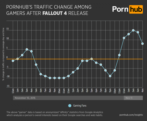 Pornhub traffic