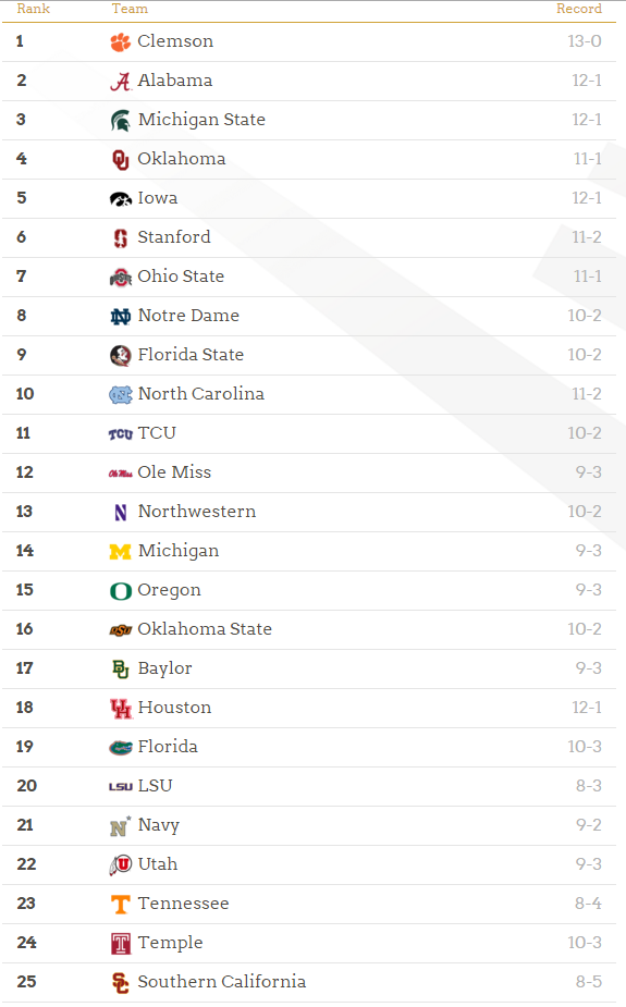 College Football Playoff 2015 Rankings