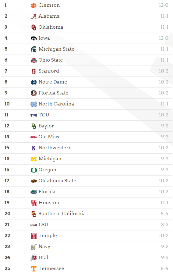 Week 13 College Football Playoff Rankings