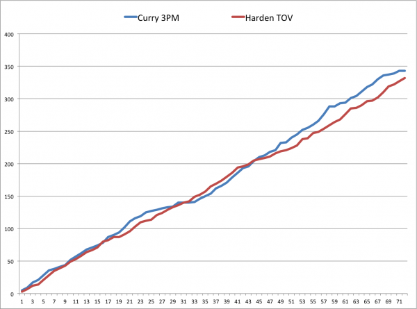 Curry Harden Comparison Graph