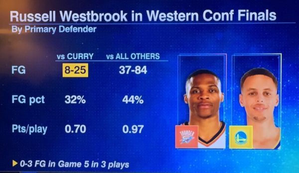 Westbrook vs Curry