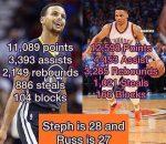 Curry vs Westbrook meme