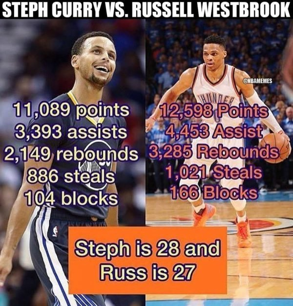 Curry vs Westbrook meme