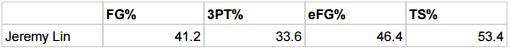 Jeremy Lin shooting stats